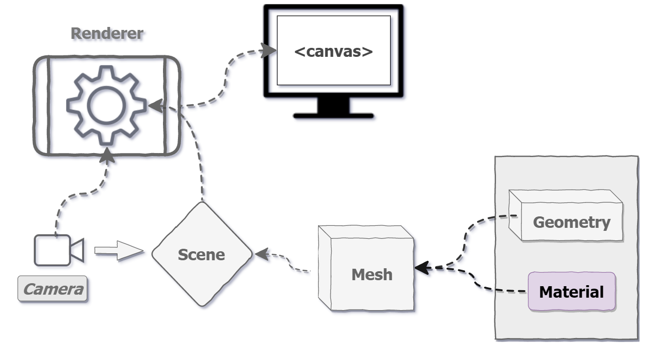 The Components of a Real-Time 3D App
